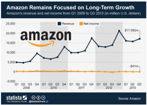 AMZN No Profit Growth copy