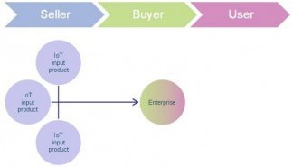 Figure 1: Business-to-Business model for the Internet of things sales ecosystem [Source: Analysys Mason, 2013]