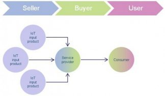 Figure 2: Business-to-consumer model for the Internet of things sales ecosystem [Source: Analysys Mason, 2013]