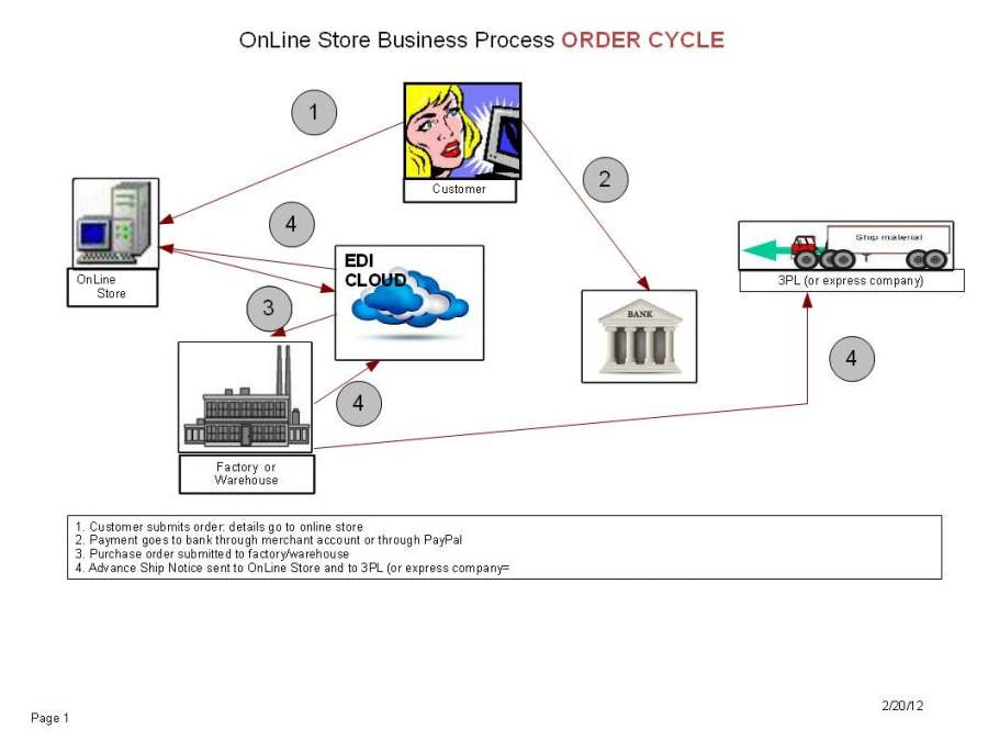 retail business process model business models