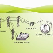 Electricity retail business model